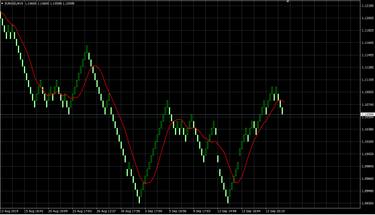 Renko indikatorius – reikšmingiems kainų pokyčiams analizuoti