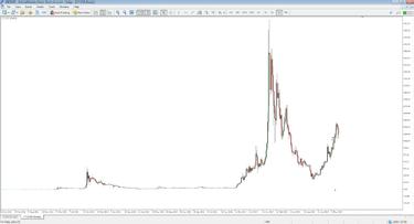 graficul prețurilor bitcoin litecoin opțiunea începe de la zero