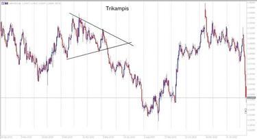 Techninė analizė Forex prekyboje