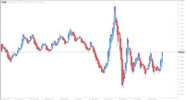 indicatori forex anticipați)
