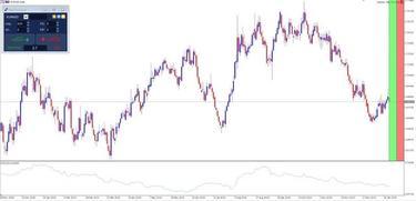 forex rinkos atvėrimas ir uždarymas prekybininkas avec pasirinkimo binaire
