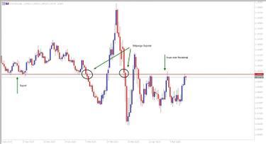 indicatori forex anticipați