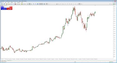 MetaTrader 5 - Platform Trading MT5