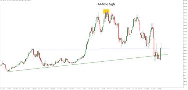 Reitingų maklerių rinkose, Akcijos sužaliavo, bet makleriai