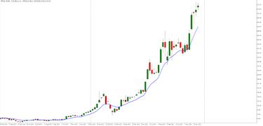 Akcijų prekyba