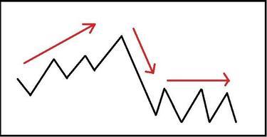 forex rinkos tendencijos
