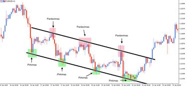 forex rinkos tendencijos zillow akcijų pasirinkimo sandoriai