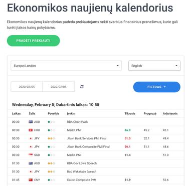 forex makroekonomikos naujienų kalendorius