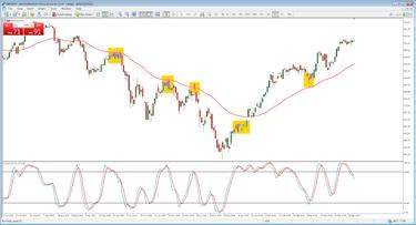 cfd swing trading strategie tricks für binäre optionen