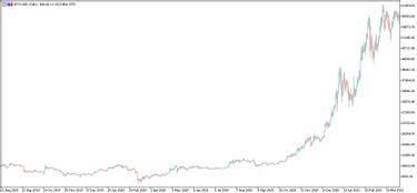 BTC / USD alapvető elemzése