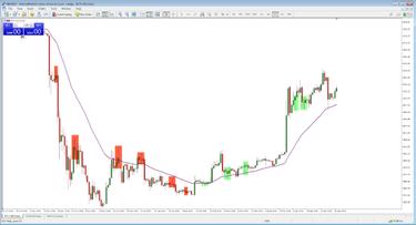 kereskedési stratégiák 30 percig