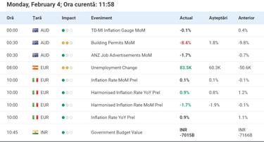 calendarul economic forex în timp real