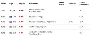 Calendrier Definition.Comment Investir Avec Le Calendrier Economique Strategie 2020