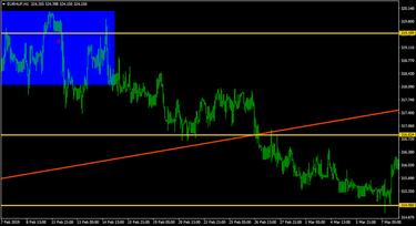 kereskedési jelek euróra