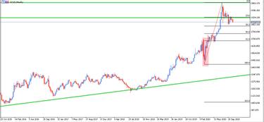 forex investi aurul)