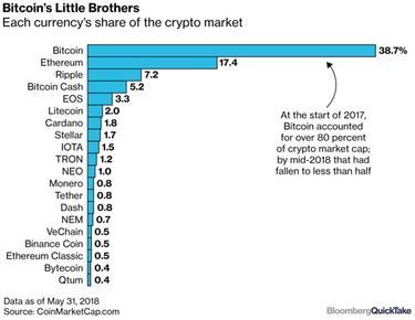 Bitcoin árelőrejelzés novemberre