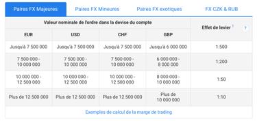 pourquoi les gens investissent-ils encore dans le bitcoin effet de levier sur cfd trading