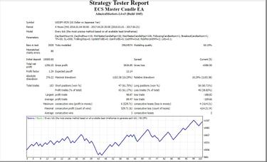 simularea pieței forex