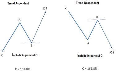 trasarea nivelurilor de retragere a fibonacci lucrați la nivelurile de opțiuni binare