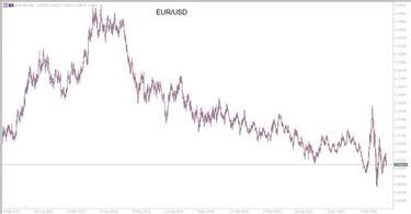 euro dolerio forex kaita)