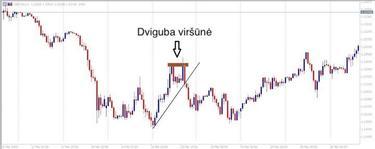 forex grafikos skaičiai)