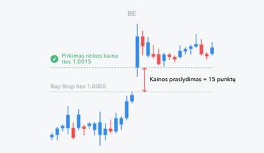 techniniai rodikliai prekybos svyravimais)