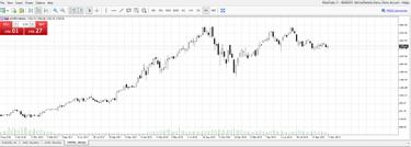 geriausi akcijų rodikliai dienos prekybai