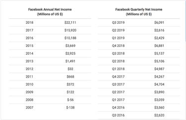 """Iki griūties pardavęs """"Facebook"""" akcijų, Zuckerbergas """"sutaupė"""" 45 mln. JAV dolerių"""