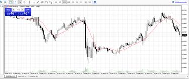 forex side rinkos strategija