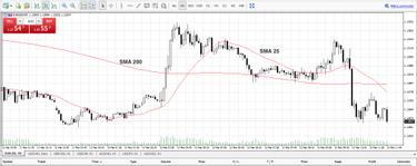 forex strategijos ir rinkos angos laikas