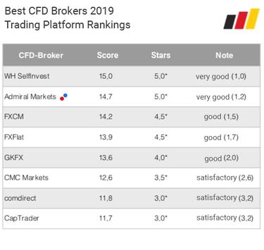 ranking platform cfd