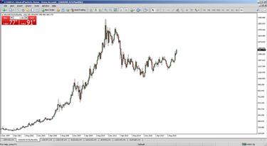 zelta cenas ietekme uz valūtām kā ātri veikt bezmaksas naudu tiešsaistē