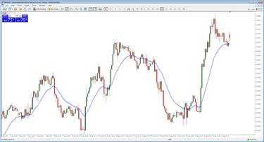 3 utili alternative per eseguire il trading nel tempo libero