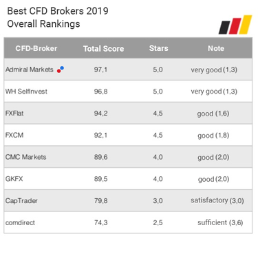 Broker saham terbaik 🥇 (top 15) | cryptonews.id