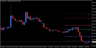 Waktu Terbaik untuk Melakukan Trading Forex