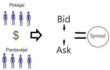 prekybos sistemos rinkos likvidumas