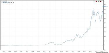 likt iespēju tirgot akcijas šifrēšana ieguldīšanai šonedēļ