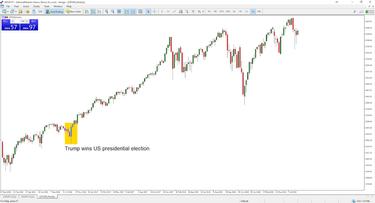 akcijų prekybos rodiklių sąrašas