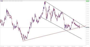 euro dolerio ataskaita apie forex prekybos pasirinkimo sandoriais techninė analizė