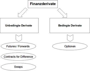 Arten Und Einsatzmoglichkeiten Von Derivaten