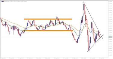 euro dolerio ataskaita apie forex
