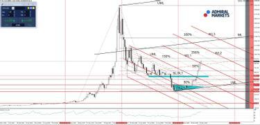 bitcoin previziuni de valoare viitoare