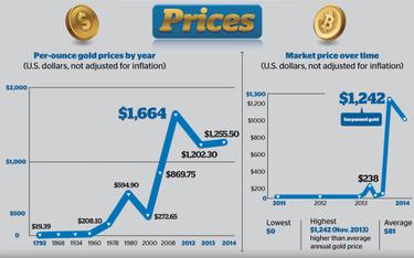 bitcoin ir cryptocurrency technologijos