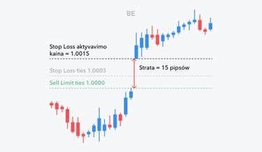 svyruojančios prekybos strategijos quora