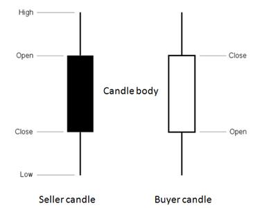 hogyan kell megérteni egy forex diagramot