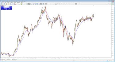 cfd strategia de tranzacționare a indicelui cel mai bun broker de tranzacționare din singapore