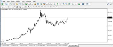 Comerciant de zi cu model de bitcoin