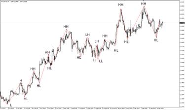 strategie de tranzacționare bazată pe indicatorul în zigzag