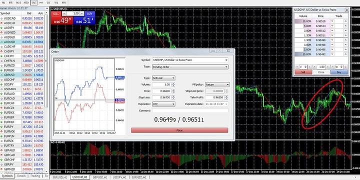 MetaTrader 5 Analyse graphique