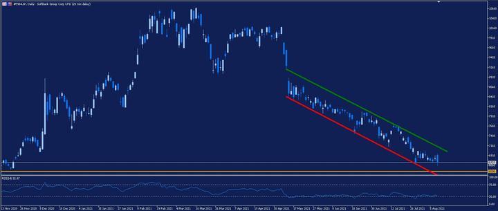 Softbank Daily Chart